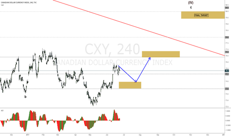 CXY: CXY might come down to accumulate more before continuing up