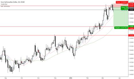EURCAD: Weekly level still holding
