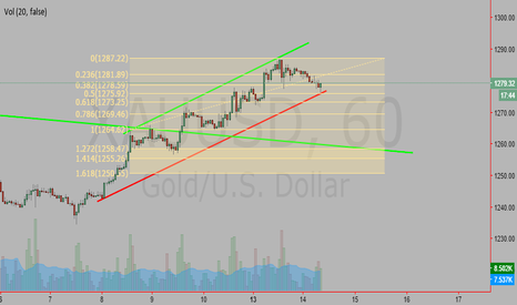 XAUUSD: 1 H Channel to watch