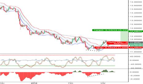 USDZAR: USD/ZAR Intraday: Trading-buy