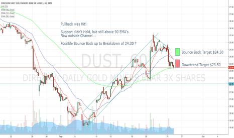 DUST: DUST 9-26-17 Prediction