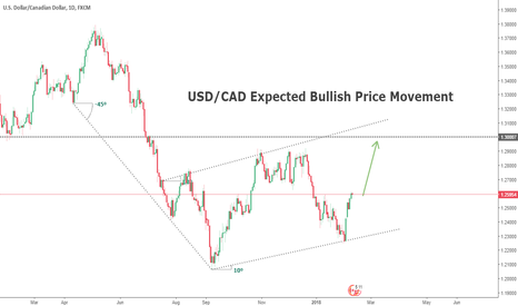 USDCAD: USD/CAD Trend Analysis