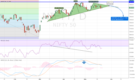 NIFTY: Nifty Correction Expected