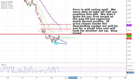 ZC1!: Corn acting well.