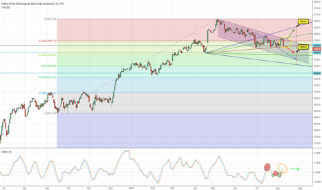 SX5E: EUROSTOXX, still in congestion