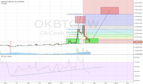 OKBTC: OKcash - Long term HODL and Stake