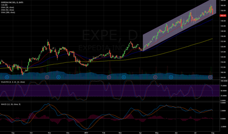 EXPE: EXPE in a buy Zone