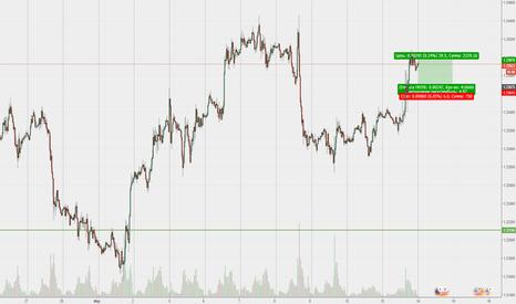 EURUSD: USD - на завтра нам предлагают взять маленький тейк.