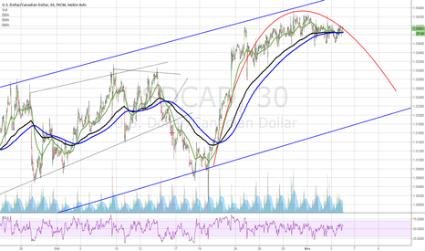 USDCAD: USDCAD up trend