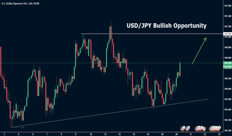 USDJPY: USD/JPY Bullish Opportunity