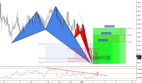 SPX500: (4h) Buy Opportunity at Bullish Advanced Patterns Formation? Uff