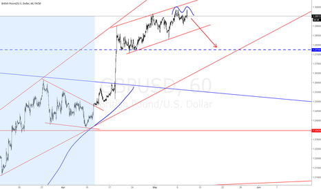 GBPUSD: #GBPUSD Short Reversiong my long position