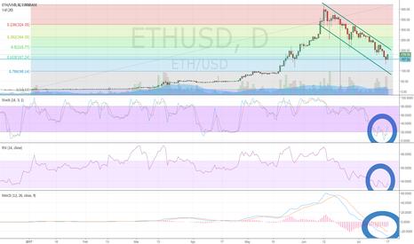 ETHUSD: Ethereum (ETH/USD) Bouncing Off 61.8% Fib Retrace of Rally