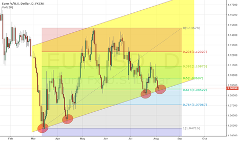 EURUSD: let's take the rebound
