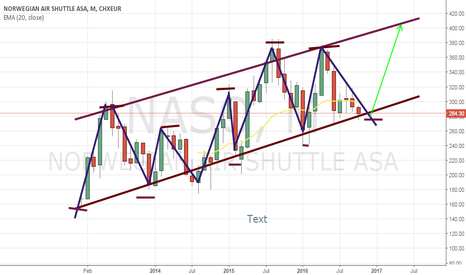 NAS: NAS.OL going up to 404 from 279 in Nov/Dec