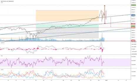 XBTEUR: BTC:EUR triangle and correction