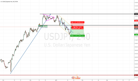 USDJPY: Been looking to go short for months