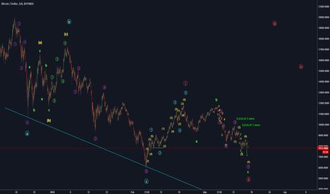 BTCUSD: BTC/USD big picture