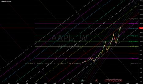 AAPL: Long apple