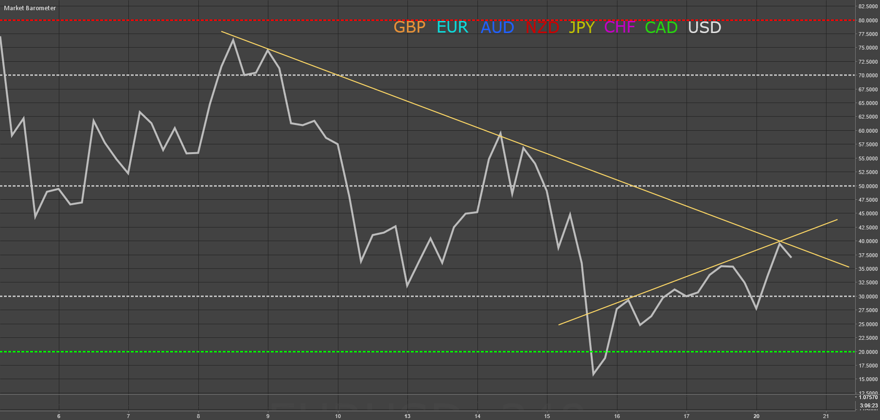 USD - Market Barometer Update