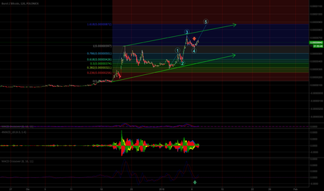 BURSTBTC: BURST READY TO EXPLODE?