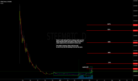 STEEMBTC: $Steem may see an explosive growth - May 2017