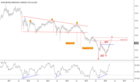 CEW: New high and clear break in EM currencies