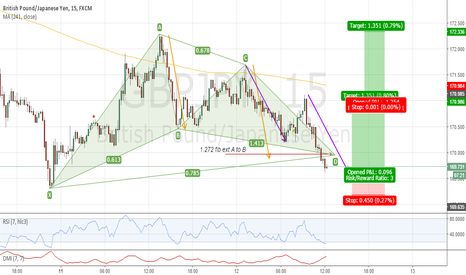 GBPJPY: Gartley With 2 Measured Moves = Lower Risk Entry ???