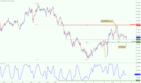 AUDUSD: AUDUSD testing major support, potential for a bounce!