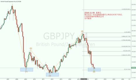 GBPJPY: A quasimodo pattern to LONG