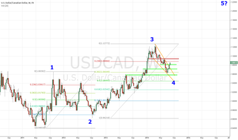 USDCAD: USDCAD Weekly Wave count
