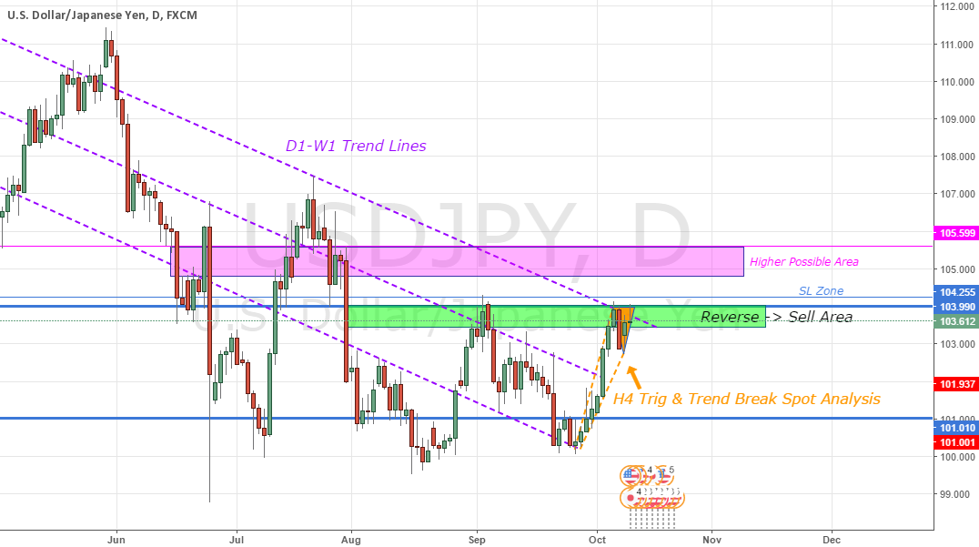 USDJPY - W1 Analysis + (D1+H4)