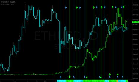 ETHUSD: ETH vs BTC