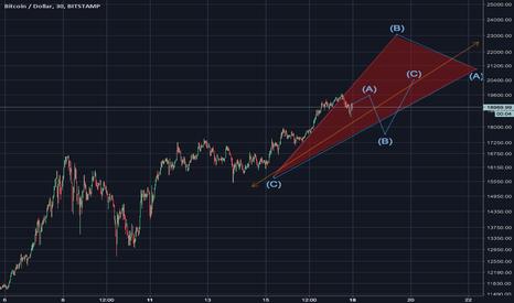 BTCUSD: BTC/USD Elliot Correction Wave