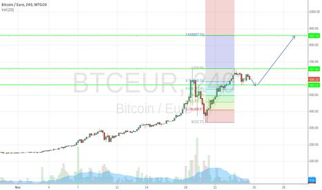 BTCEUR: Bitcoin goes up :-)