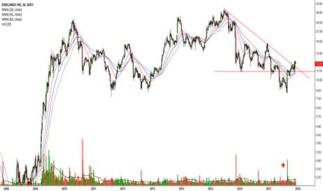 KIRK: Bearish trendline breakout