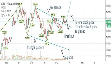 BTCUSD: This is a Short time investment (a couple of hours to a day)