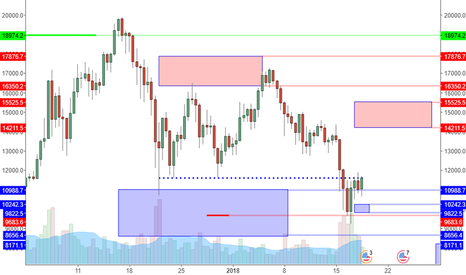 BTCUSD: BTCUSD: Minor Support Test Can Lead To Much Higer Prices?