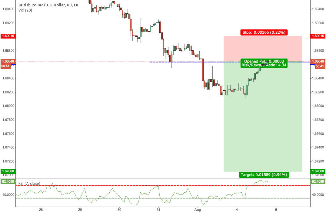 GBPUSD Back at Structure