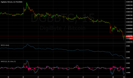 DGBBTC: Another great buying op