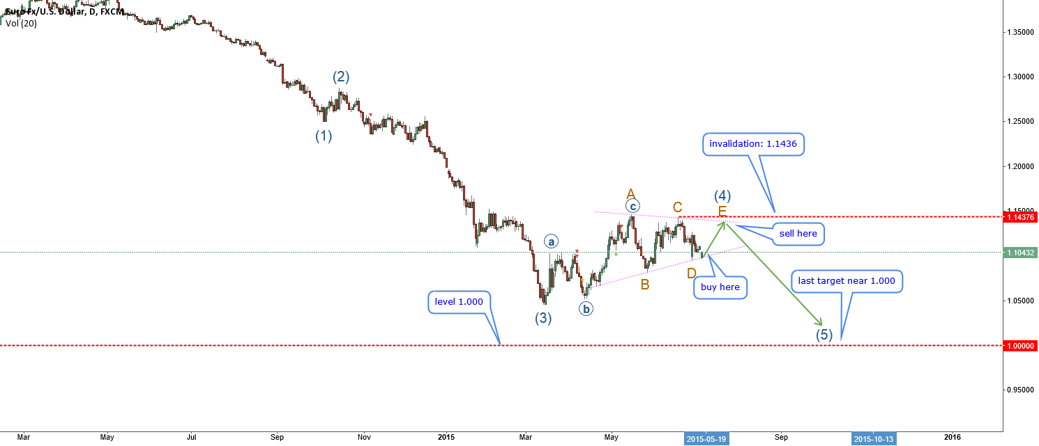 EURUSD-EW long term analysis