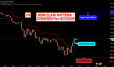 BTCUSD: NEW CLAW PATTERN STRATEGY INDICATOR FOR BITCOIN