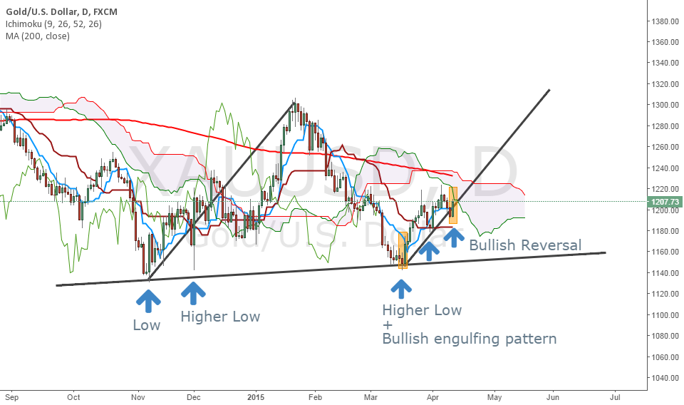 Gold : Bullish continuation