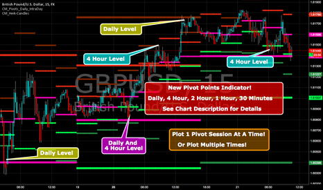 GBPUSD: New Pivots Indicator With Options for Daily, 4, 2, 1 Hour Levels