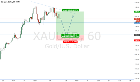 XAUUSD: Gold LONG opportunity