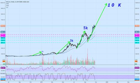 BTCUSD: Bitcoin / Dollar - NOW OR NEVER -> 10K