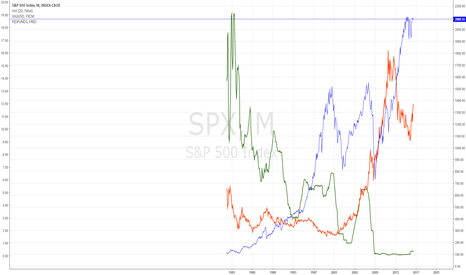 SPX: Fed funds rate, gold and S&P500