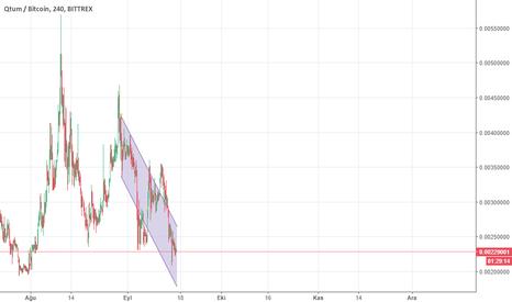 QTUMBTC: $qtum #qtum $btc #bitcoin #cryptocurrency