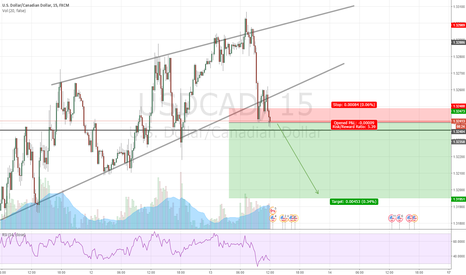 USDCAD: USDCAD Short 15/1h breakout Tight stoploss