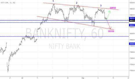BANKNIFTY: Short term - BankNifty under hammer